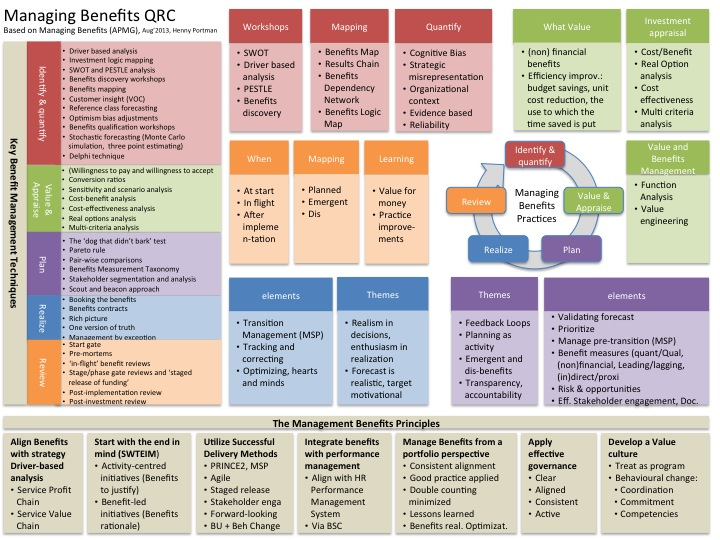 Pin by Stanley Ng on API and Integration Pinterest Medicine - copy software architecture blueprint template