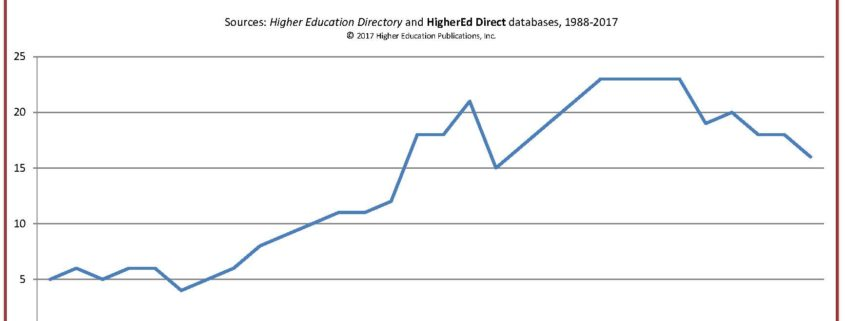 Test - Higher Education Publication