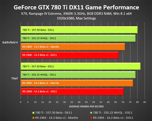 Nvidia GeForce 33750 beta performance driver released - Graphics