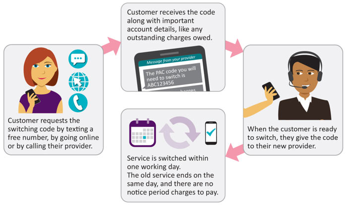 Ofcom to enable mobile provider switching via free text - Service - why notice period is important
