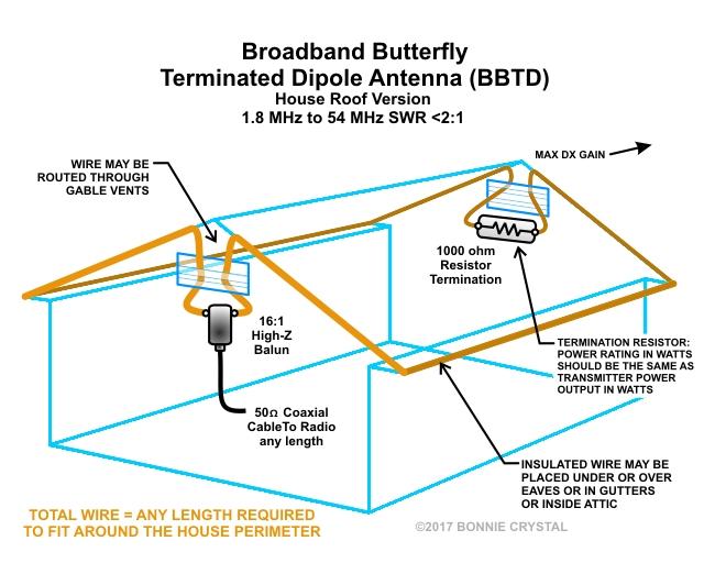 Home Wiring An Antenna - Wwwcaseistore \u2022