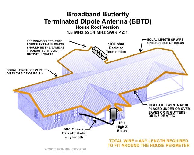 Hflink Ale Antennas Selcall Antennas Automatic Link