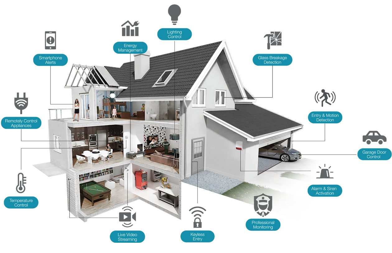 Amazon Smart Home Strategy Analytics Amazon Facebook And Google Will Loom Large