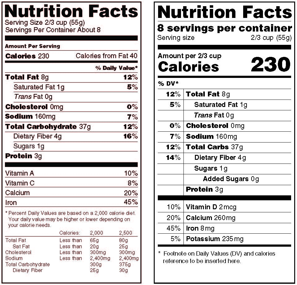 essays on nutrition labels Gmo labeling positions and arguments mislead the consumer in light of other statements made on the label, or • food costs could rise due to labeling.
