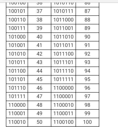 Binary Number Chart 1 100 - Number sense worksheets - ayucar