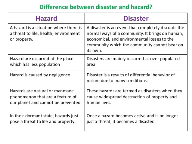 difference between hazard and disaster in tabular form and at list 5