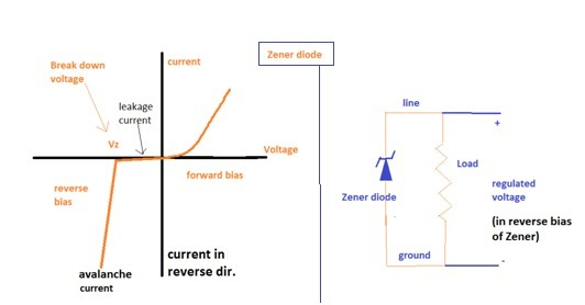 draw the characteristic curve of a zener diode - Brainlyin
