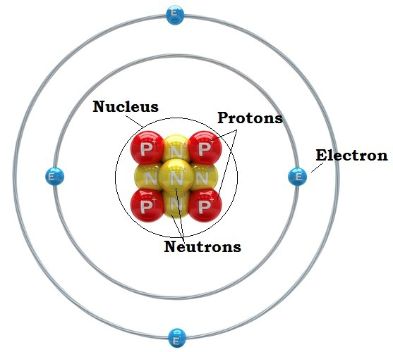 draw an image of an atom and label its parts its location, and
