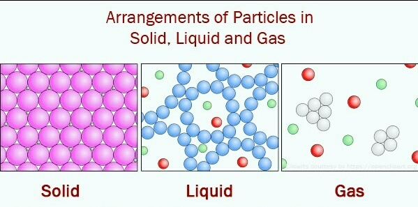 draw a diagram to show the arrangement of particles in a solid,a - liquid particles