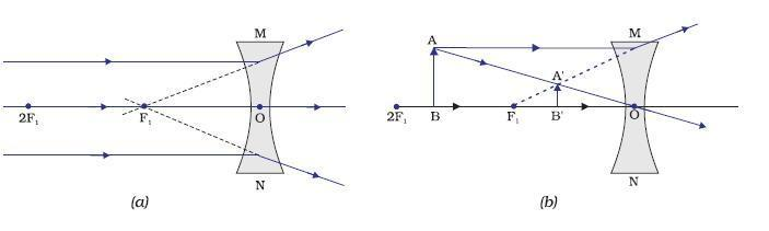 draw a ray diagram to show the formation of image in convex lens
