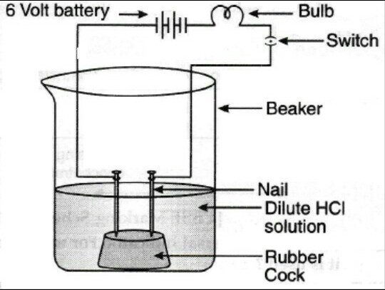 draw a diagram of acid solution in water conducts electricity