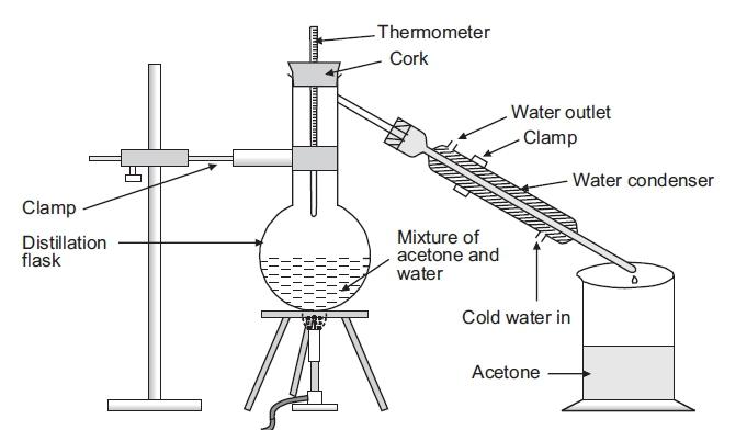 distillation apparatus diagram