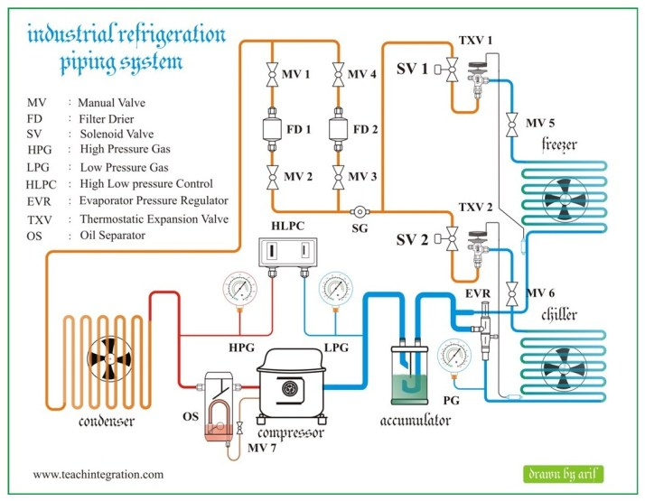 Radiant Ceiling Heat Wiring Schematic Industrial Refrigeration Refrigeration Amp Air Conditioning