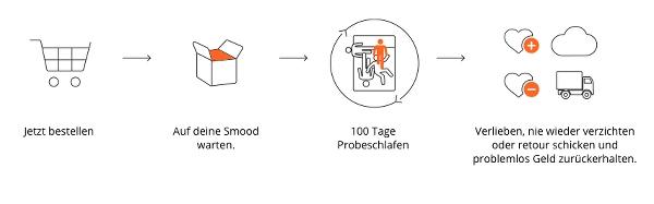 SMOOD Matratze kaufen mit Gutschein und Rabatt