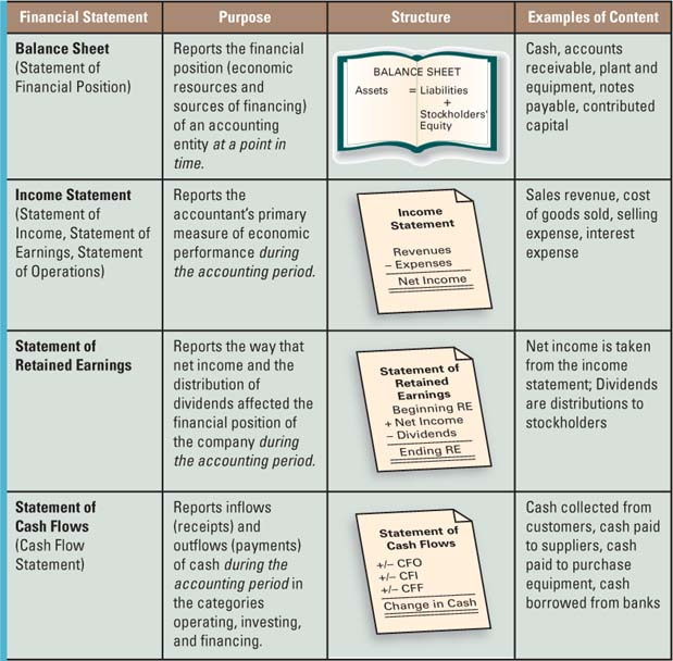 Responsibilities for the Accounting Communication Process - examples of financial reports