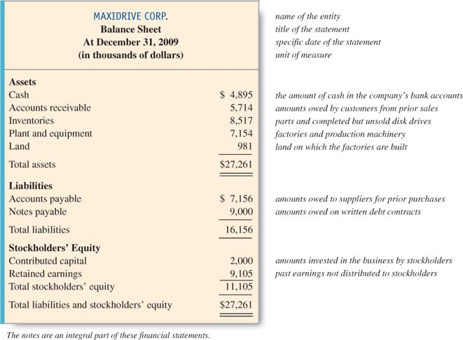 The Four Basic Financial Statements An Overview - business income statement template