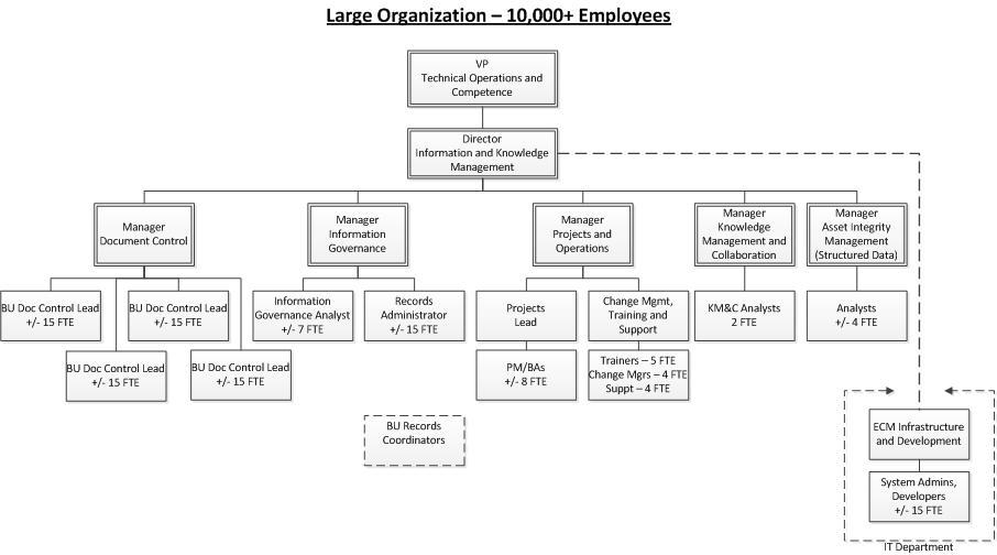 Creating an ECM Organization Structure Part 2 - Sample Structures
