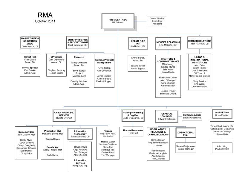 Organization Chart - MyRMA -- RMA Intranet