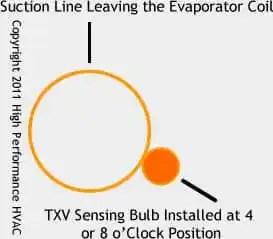 proper position of a TXV
