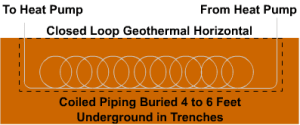 Geothermal heat pump closed loop diagram