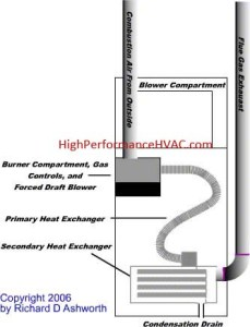 Gas Furnace Troubleshooting
