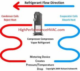 How Air Conditioning Works