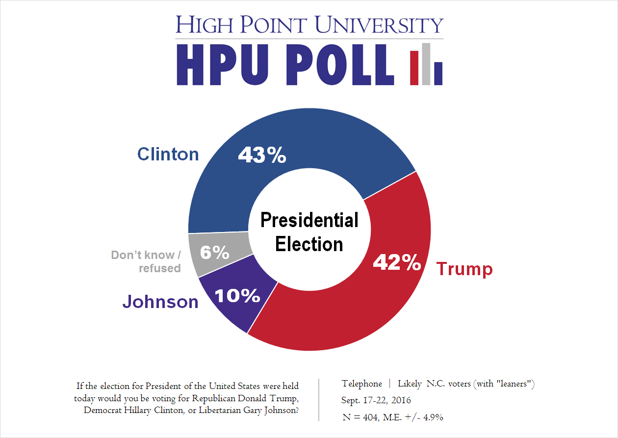 Election Poll Hpu Poll In Nc Clinton Leads Trump And Cooper Leads Mccrory
