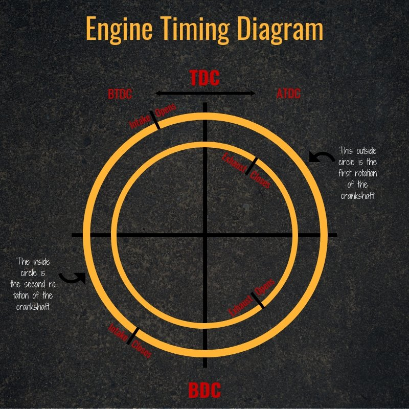 Adjusting Diesel Engine Injection Timing