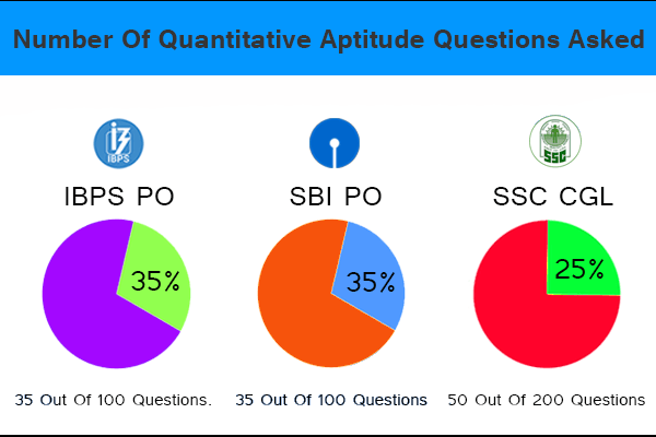 IBPS-PO-SBI-PO-and-SSC-CGL-Number-of-Quantitative-Aptitude-Questions-asked