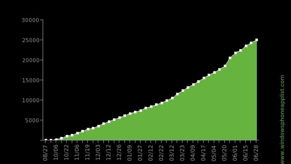 Windows Phone 7 ya tiene 25 mil aplicaciones