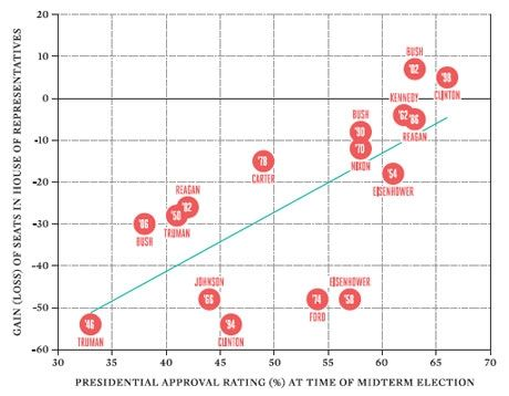 Obama\u0027s Mid-Term Election - Nate Silver on 2010 Congressional Elections