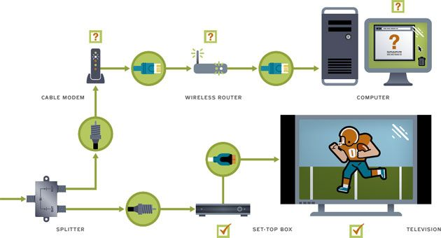 How To Fix an Unstable Cable Internet Connection