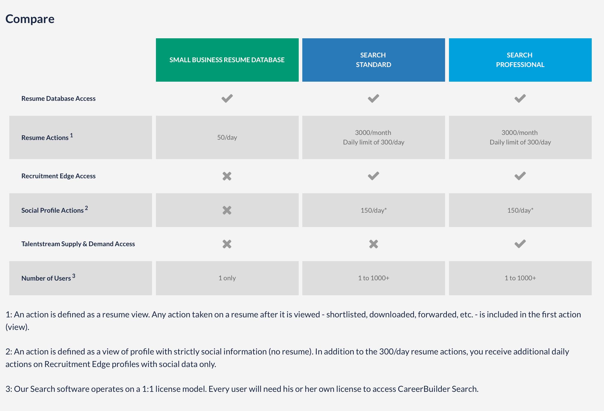 careerbuilder resume search pricing