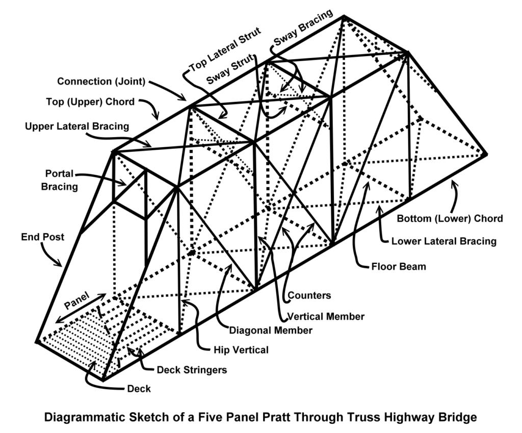 truss bridge diagram beam bridge