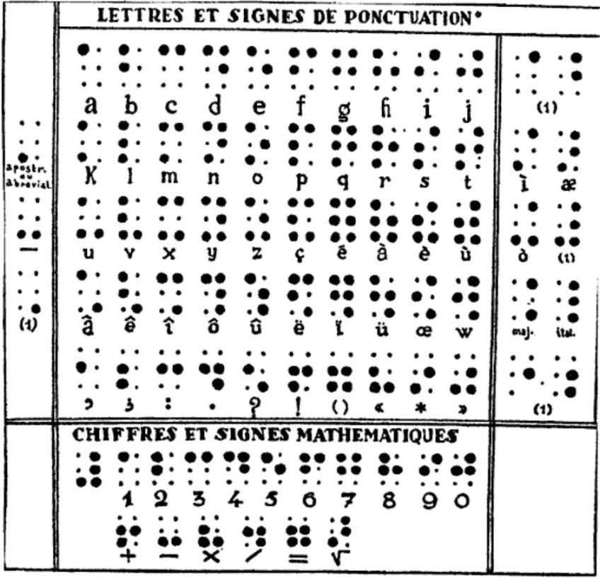 Het alfabet van Louis Braille