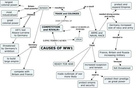 8 Causes Of Ww1