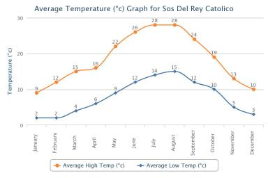 Sos del Rey Catolico Average Temperatures