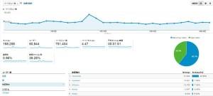 本サイトの閲覧に関する「Googleアナリティクス」データの詳細