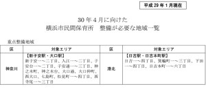 横浜市内における認可保育所の「重点整備地域」に3年連続で日吉エリアが残ったまま