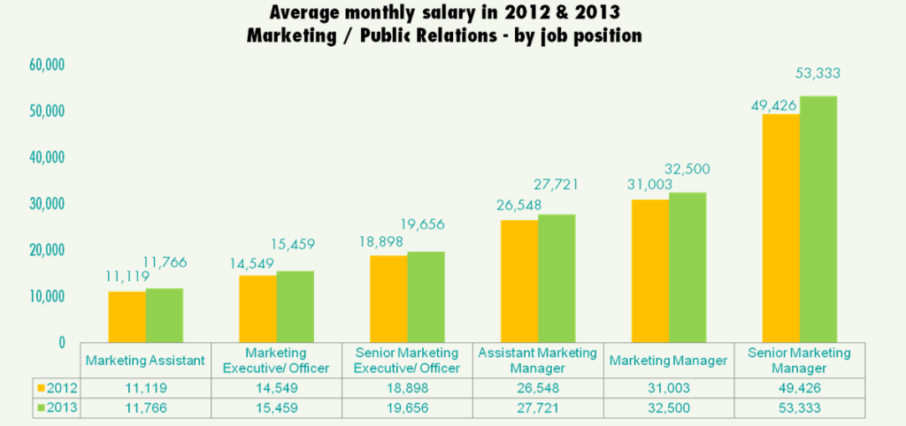 1 Business Management Salary