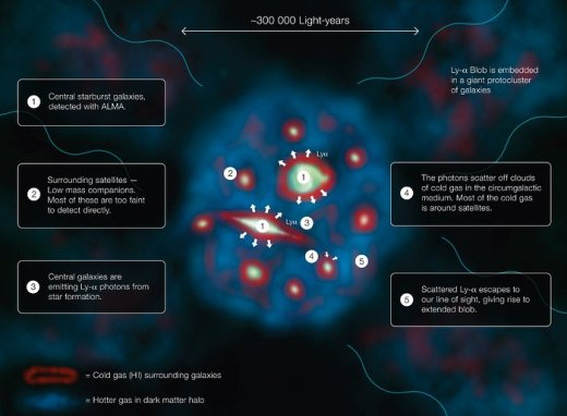 This diagram explains how a Lyman-alpha Blob, one of the largest and brightest objects in the Universe, shines.