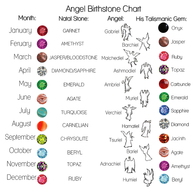 Birthstones Gods and Magic    and Maybe a Little Bit of - birthstone chart template