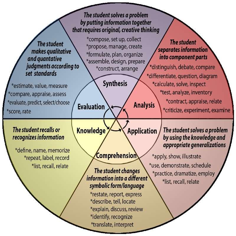Bloom\u0027s taxonomy and My Teaching Philosophy