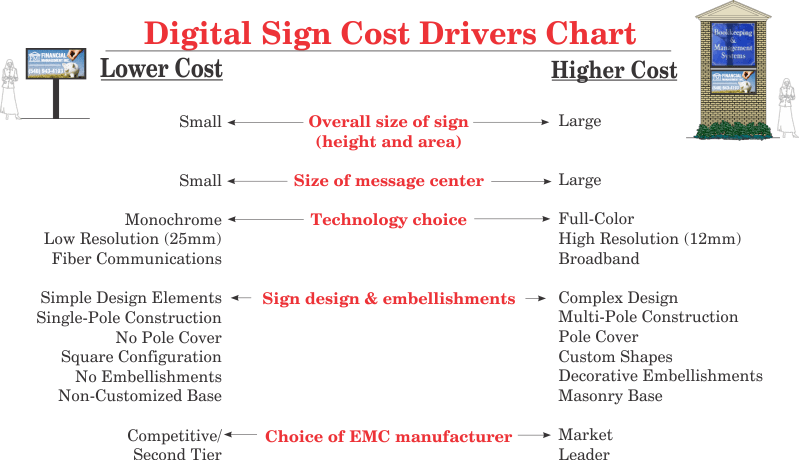 www.holidaysigns.com-richmond-va-digital-sign-cost-drivers-chart