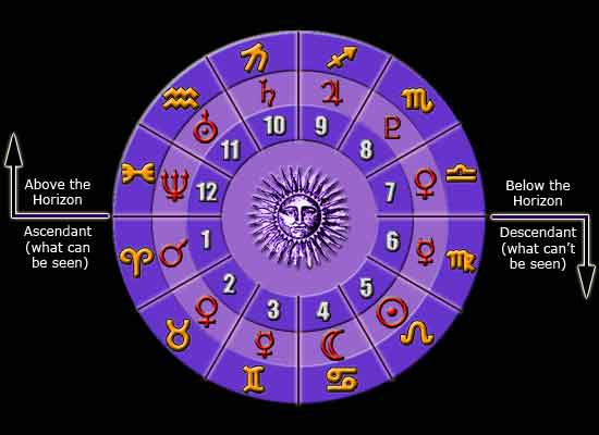 The Planets and Their Astrological Meaning