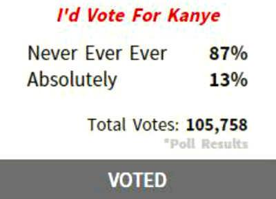 カニエ・ウエスト 大統領選に出馬したら87%が投票しない