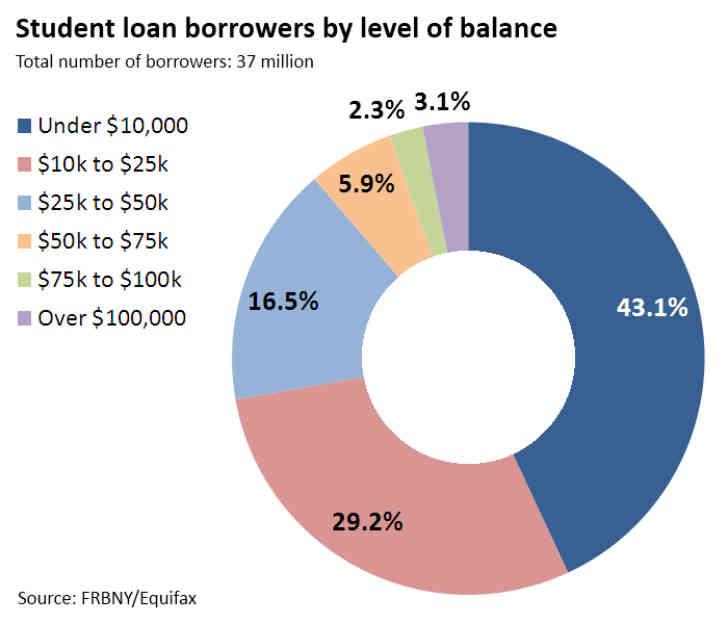 アメリカの大学生の学資ローンの借入額