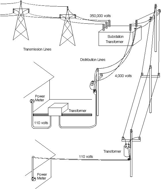 wiring meter on house