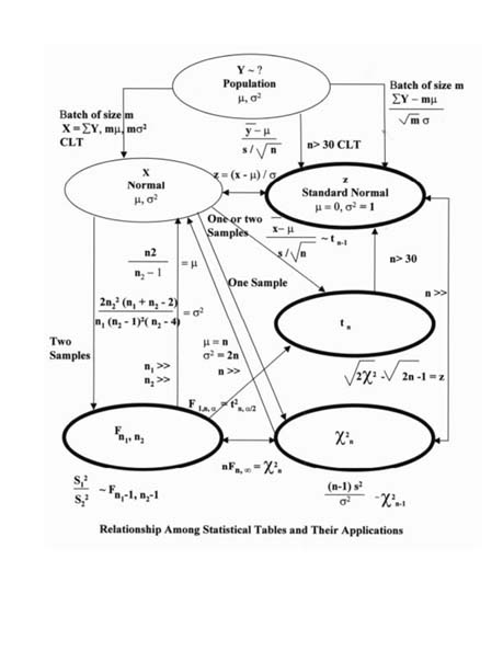 Dr Arsham\u0027s Statistics Site