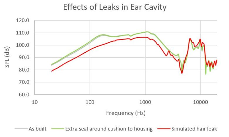 Ear-cavity-leaks
